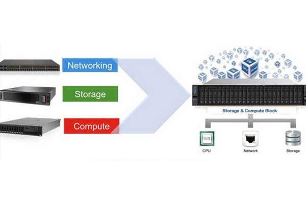 Cisco UCS HCI